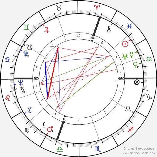 Jean Degottex tema natale, oroscopo, Jean Degottex oroscopi gratuiti, astrologia