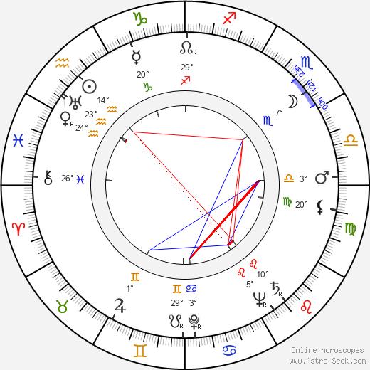 Joey Bishop birth chart, biography, wikipedia 2019, 2020