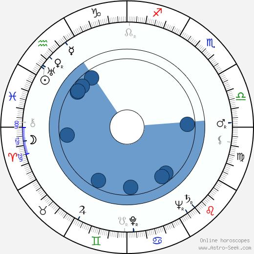 Karel Sedláček wikipedia, horoscope, astrology, instagram