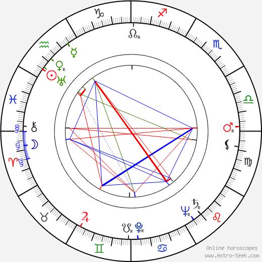 Karel Sedláček день рождения гороскоп, Karel Sedláček Натальная карта онлайн