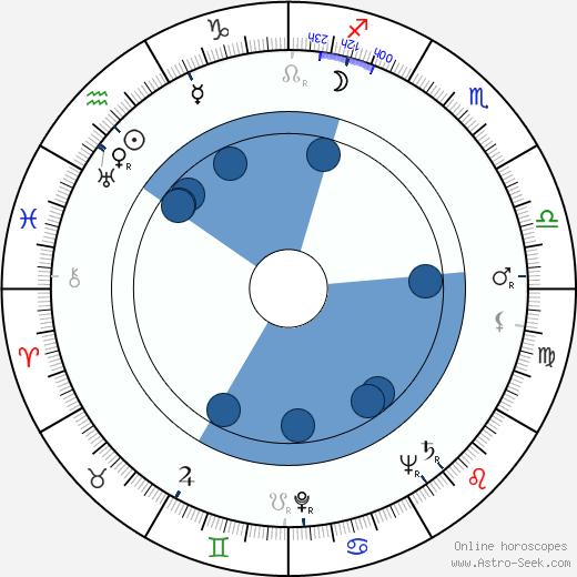 Lee Kresel wikipedia, horoscope, astrology, instagram