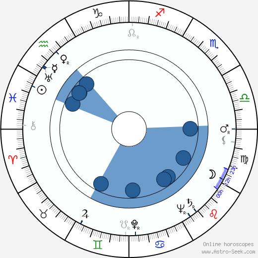 Mikhail Kuznetsov wikipedia, horoscope, astrology, instagram