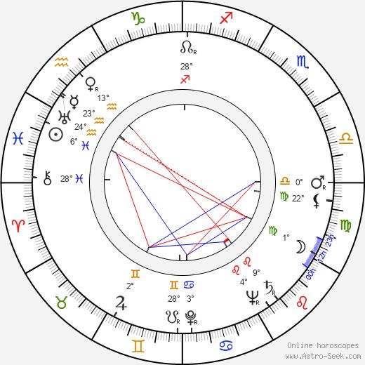 Mikhail Kuznetsov birth chart, biography, wikipedia 2019, 2020