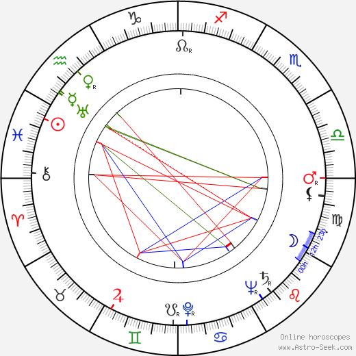 Mikhail Kuznetsov astro natal birth chart, Mikhail Kuznetsov horoscope, astrology