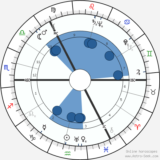Muriel Spark horoscope, astrology, sign, zodiac, date of birth, instagram