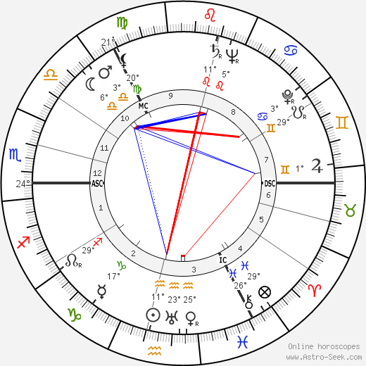 Muriel Spark birth chart, biography, wikipedia 2019, 2020