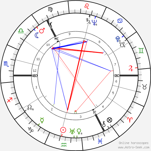 Muriel Spark astro natal birth chart, Muriel Spark horoscope, astrology