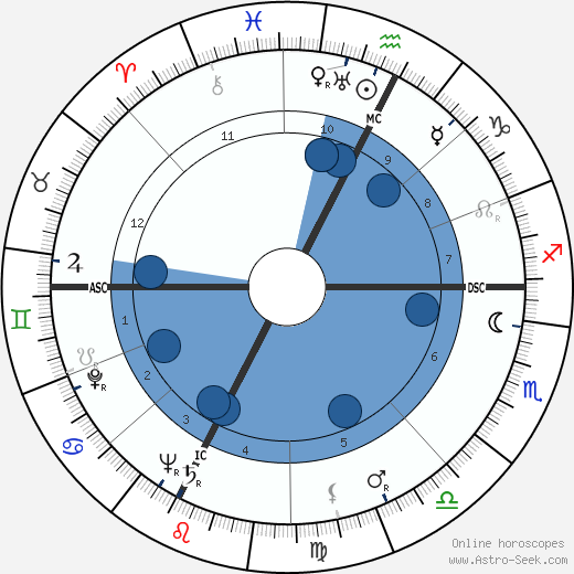 Nicolae Ceauşescu wikipedia, horoscope, astrology, instagram