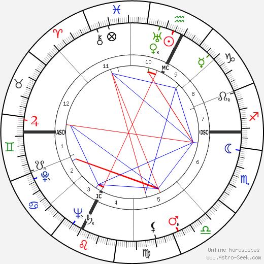 Николае Чаушеску Nicolae Ceauşescu день рождения гороскоп, Nicolae Ceauşescu Натальная карта онлайн