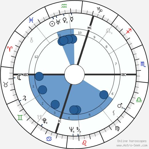 Patty Andrews wikipedia, horoscope, astrology, instagram