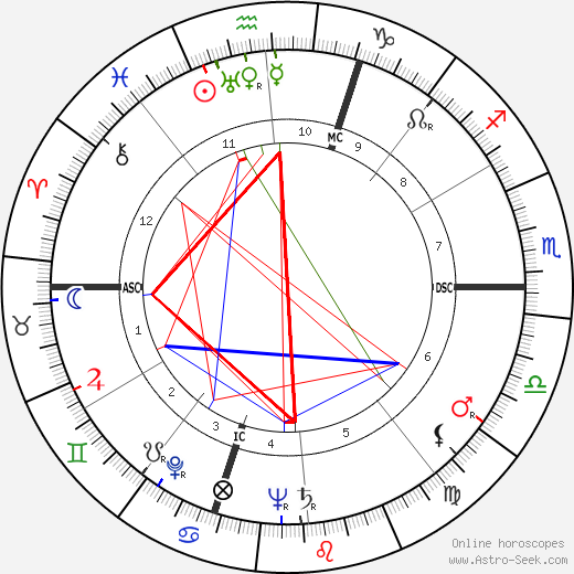 Patty Andrews astro natal birth chart, Patty Andrews horoscope, astrology