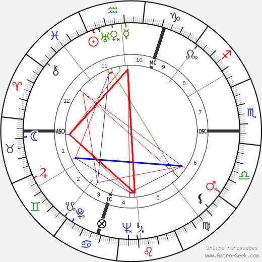 Сёстры Эндрюс Patty Andrews день рождения гороскоп, Patty Andrews Натальная карта онлайн