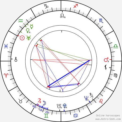 Ramón Obón день рождения гороскоп, Ramón Obón Натальная карта онлайн