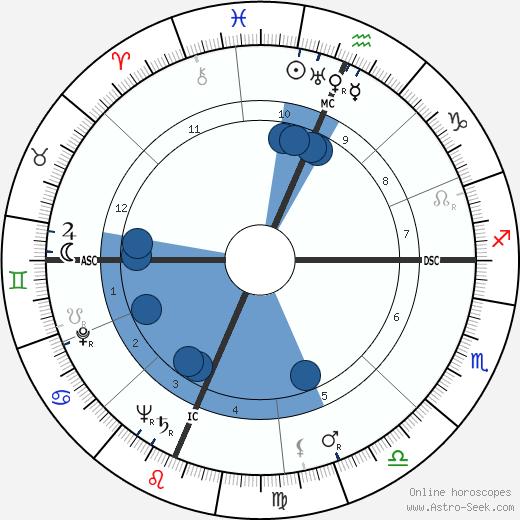 Richard Joe Seitz wikipedia, horoscope, astrology, instagram