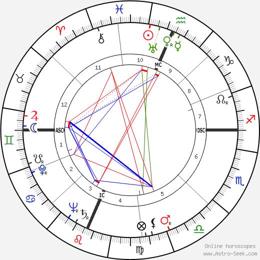 Richard Joe Seitz tema natale, oroscopo, Richard Joe Seitz oroscopi gratuiti, astrologia