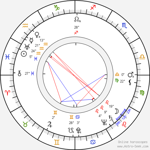 Svatopluk Beneš birth chart, biography, wikipedia 2019, 2020