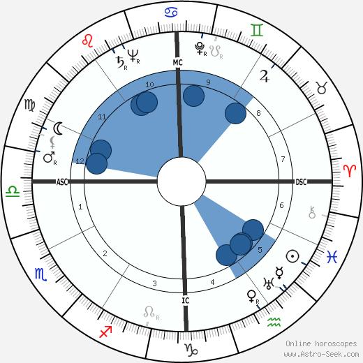 Theodore Sturgeon wikipedia, horoscope, astrology, instagram