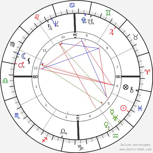 Theodore Sturgeon tema natale, oroscopo, Theodore Sturgeon oroscopi gratuiti, astrologia