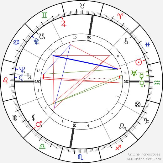 Thomas Gallagher день рождения гороскоп, Thomas Gallagher Натальная карта онлайн