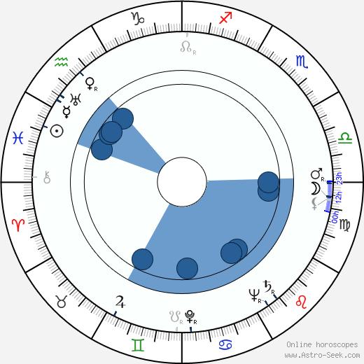 Zofia Jamry wikipedia, horoscope, astrology, instagram