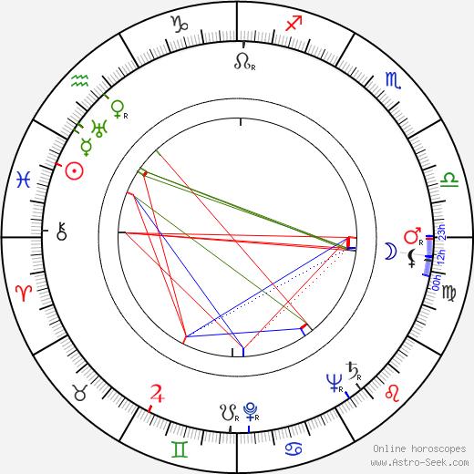 Zofia Jamry birth chart, Zofia Jamry astro natal horoscope, astrology