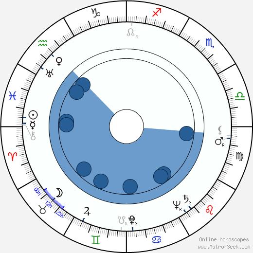 Ariadna Demkowska wikipedia, horoscope, astrology, instagram