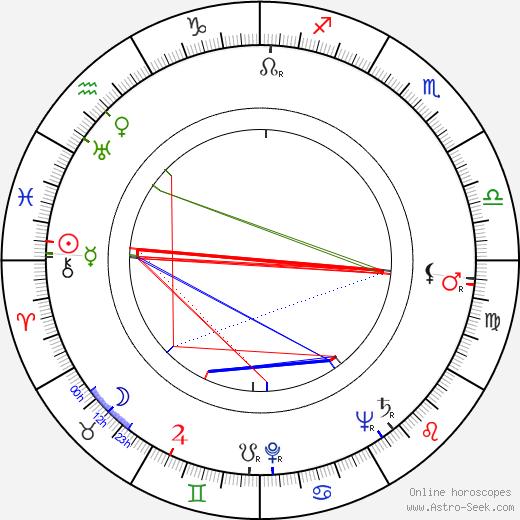 Ariadna Demkowska astro natal birth chart, Ariadna Demkowska horoscope, astrology