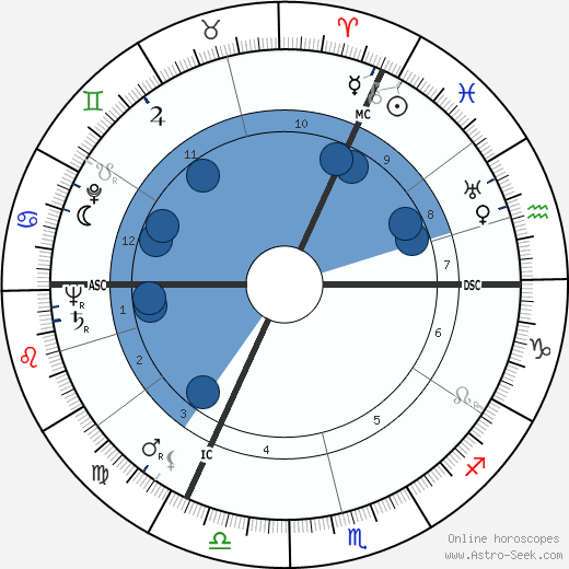 Bernd Alois Zimmermann horoscope, astrology, sign, zodiac, date of birth, instagram