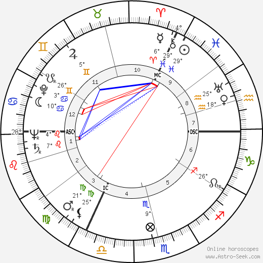 Bernd Alois Zimmermann birth chart, biography, wikipedia 2019, 2020