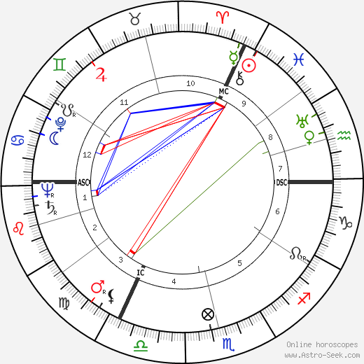 Bernd Alois Zimmermann astro natal birth chart, Bernd Alois Zimmermann horoscope, astrology