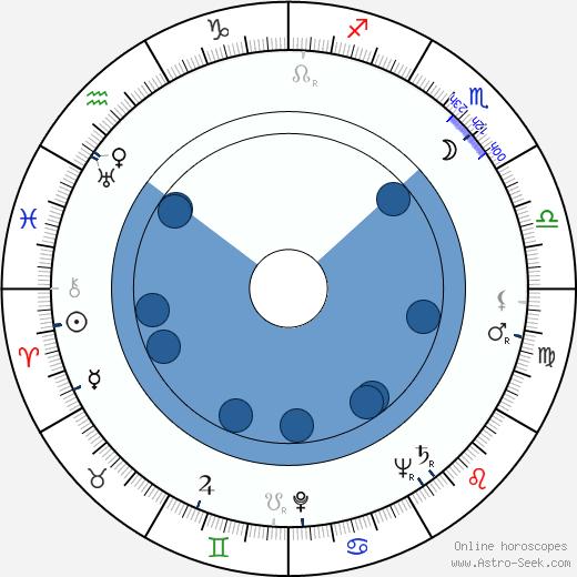 Branka Pantelic wikipedia, horoscope, astrology, instagram