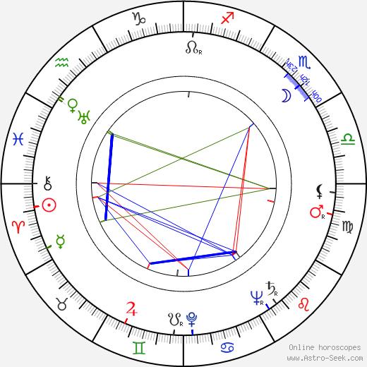 Branka Pantelic birth chart, Branka Pantelic astro natal horoscope, astrology