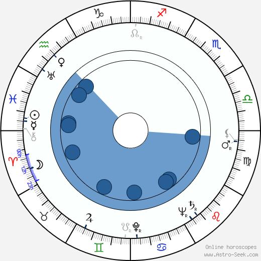 Dennis Patrick wikipedia, horoscope, astrology, instagram