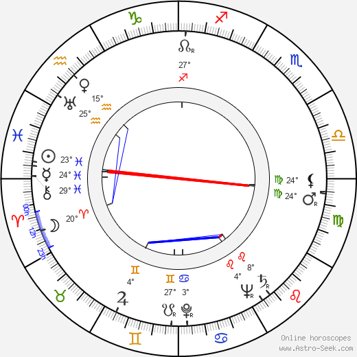 Dennis Patrick birth chart, biography, wikipedia 2019, 2020