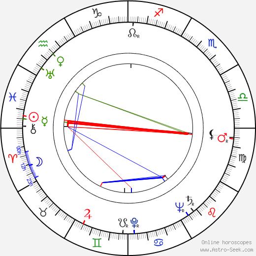 Dennis Patrick birth chart, Dennis Patrick astro natal horoscope, astrology