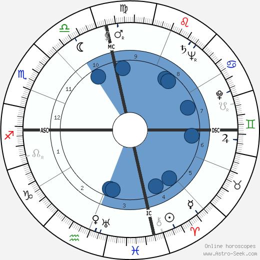 Dick Henry Guinn wikipedia, horoscope, astrology, instagram