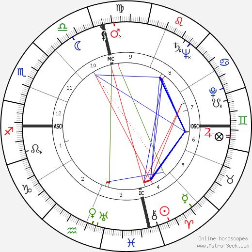 Dick Henry Guinn tema natale, oroscopo, Dick Henry Guinn oroscopi gratuiti, astrologia