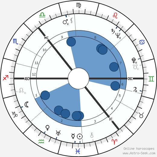 Eileen Herlie wikipedia, horoscope, astrology, instagram