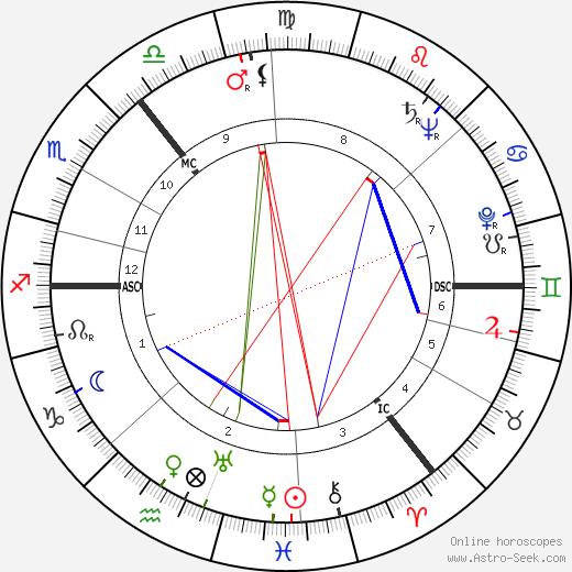Eileen Herlie tema natale, oroscopo, Eileen Herlie oroscopi gratuiti, astrologia