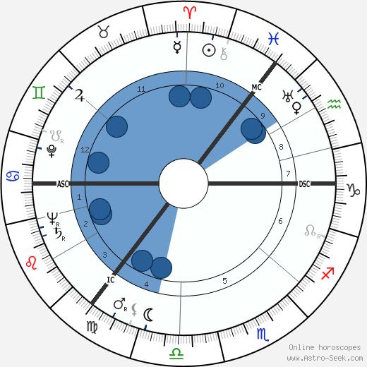 Fema Noveck wikipedia, horoscope, astrology, instagram