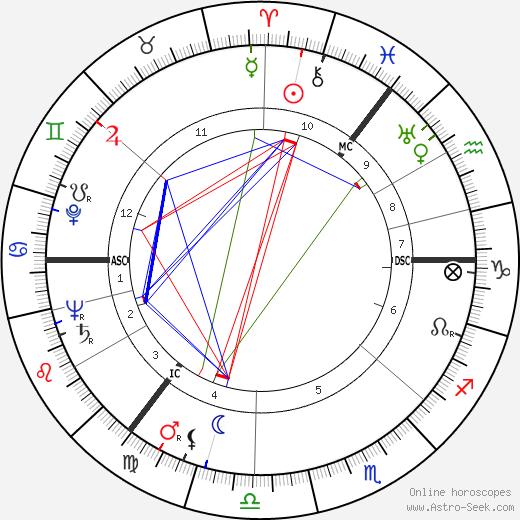Fema Noveck день рождения гороскоп, Fema Noveck Натальная карта онлайн
