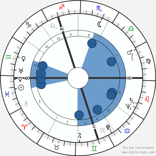 Fritz Thiedemann wikipedia, horoscope, astrology, instagram