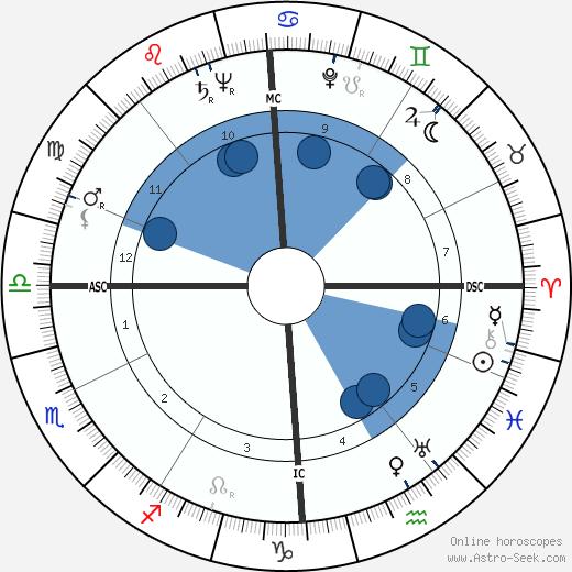Fritz Vogt wikipedia, horoscope, astrology, instagram