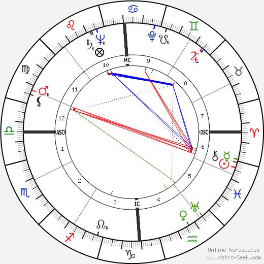 Fritz Vogt tema natale, oroscopo, Fritz Vogt oroscopi gratuiti, astrologia