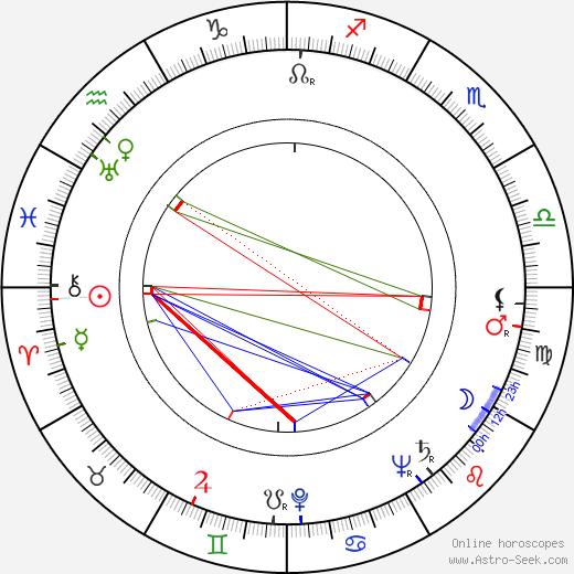 Gerd Martienzen birth chart, Gerd Martienzen astro natal horoscope, astrology