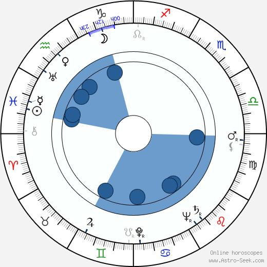 Ingrid Envall wikipedia, horoscope, astrology, instagram