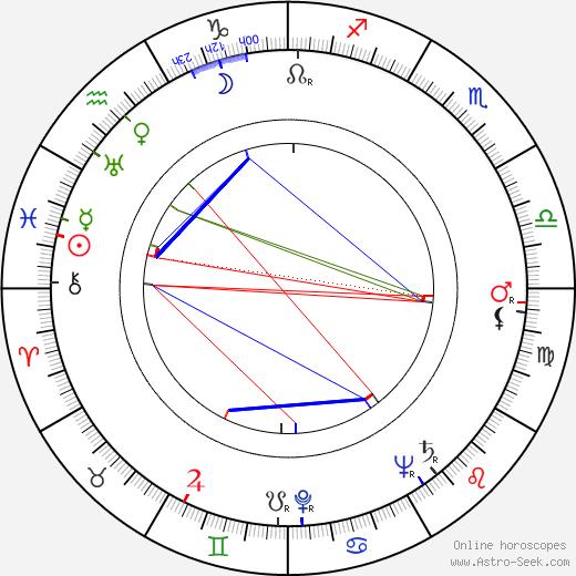 Ingrid Envall birth chart, Ingrid Envall astro natal horoscope, astrology