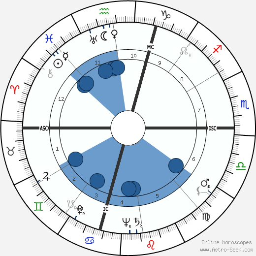 Isaac Rosenfeld wikipedia, horoscope, astrology, instagram