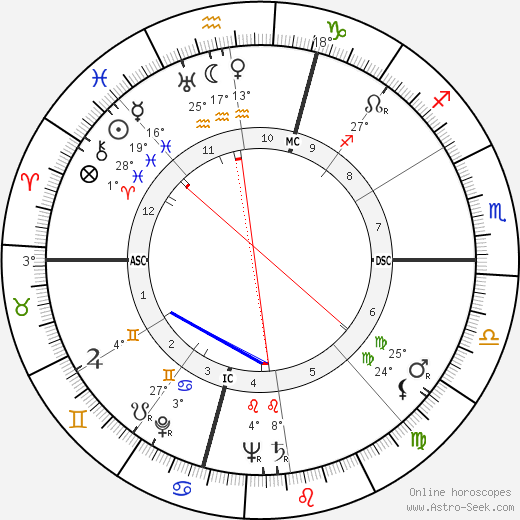 Isaac Rosenfeld birth chart, biography, wikipedia 2018, 2019