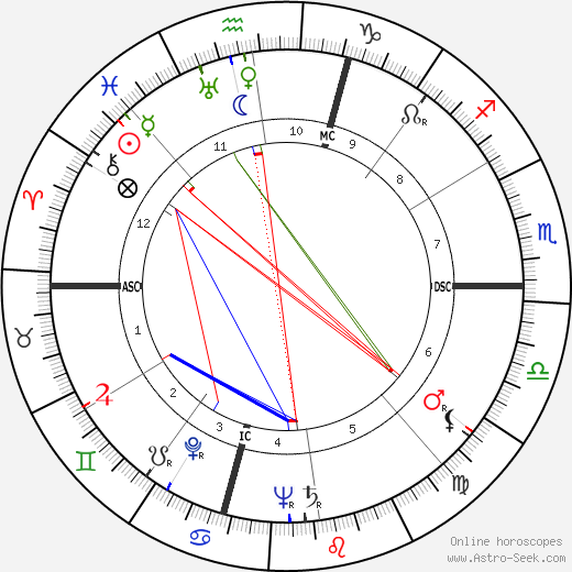 Isaac Rosenfeld tema natale, oroscopo, Isaac Rosenfeld oroscopi gratuiti, astrologia
